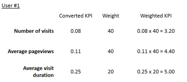 Weighted KPI