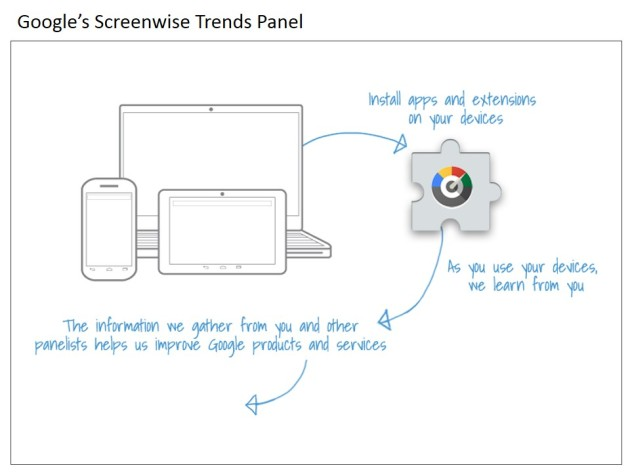Google's screenwise trends panel